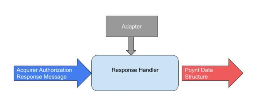 Poynt Cloud Adapter Runtime Flow