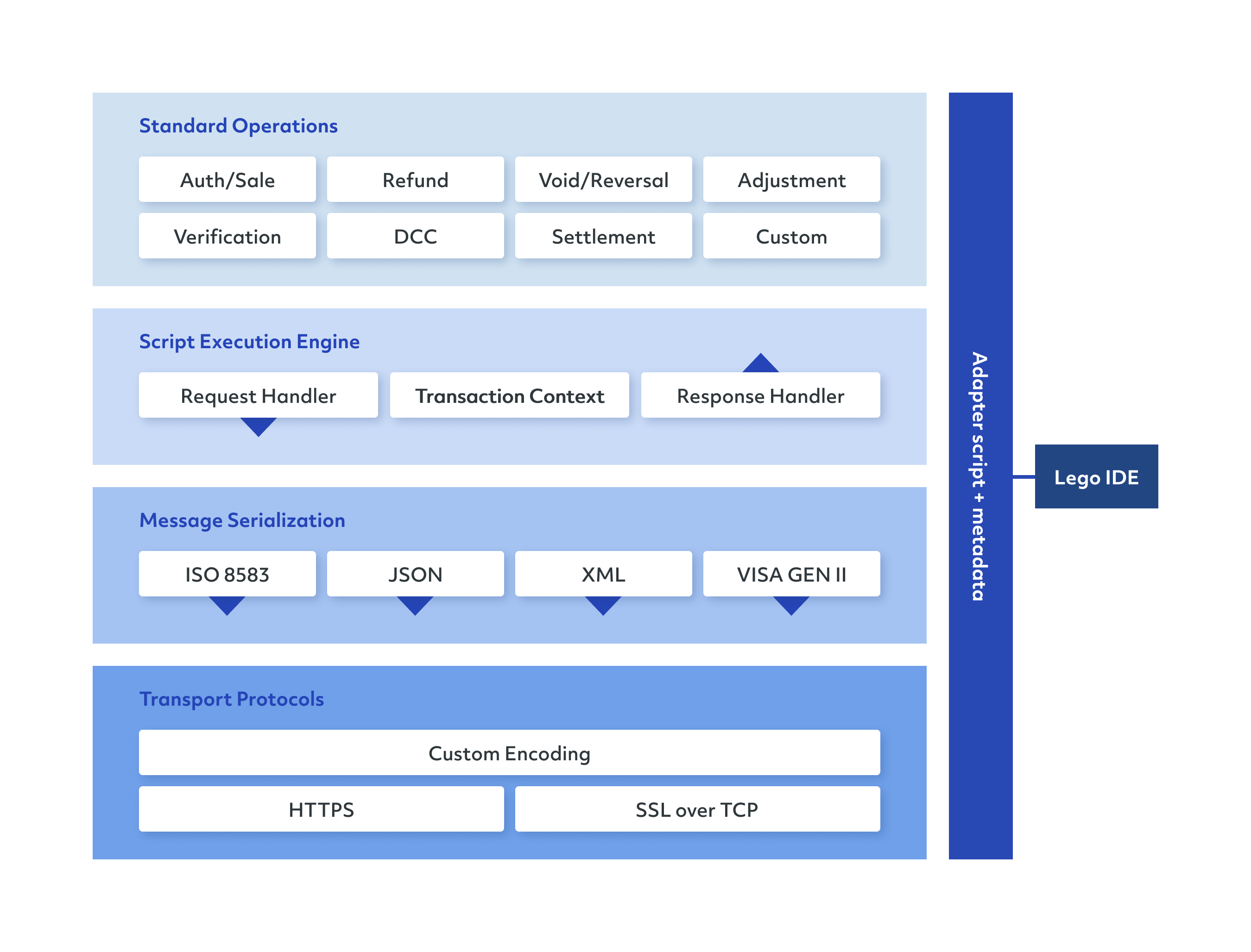 Poynt Cloud Adapter Architecture