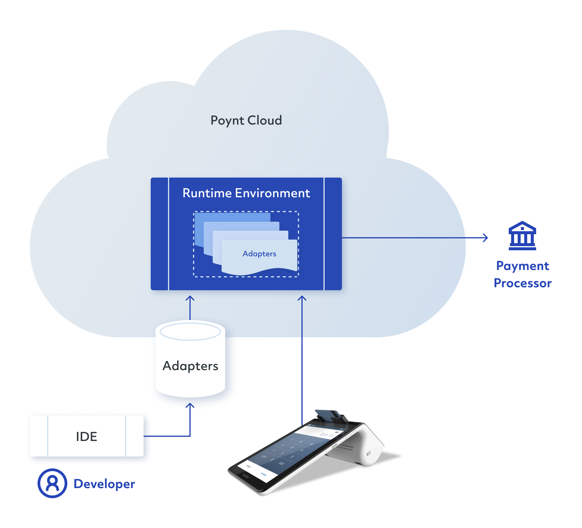 Poynt Cloud Adapter Framework